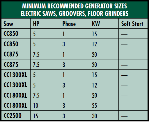 MINIMUM RECOMMENDED GENERATOR SIZES ELECTRIC SAWS, GROOVERS, FLOOR GRINDERS