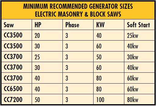 MINIMUM RECOMMENDED GENERATOR SIZES ELECTRIC MASONRY & BLOCK SAWS