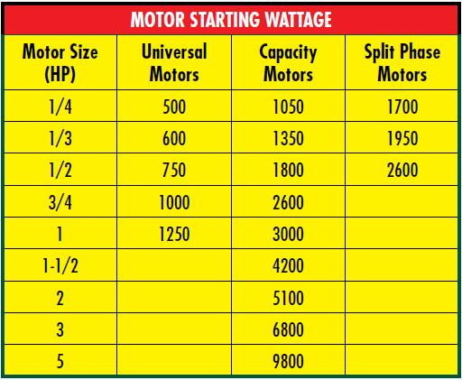Motor Starting Wattage